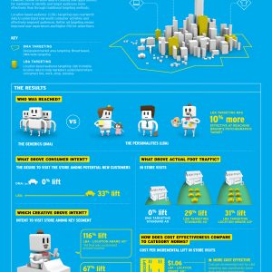 IPG LBA infographic_Harnessing The Power Of Location