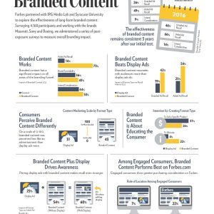 IPG Lab - Forbes - Storytelling - The Current State of Branded Content Infographic