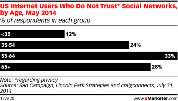 no-trust-social-media-by-age
